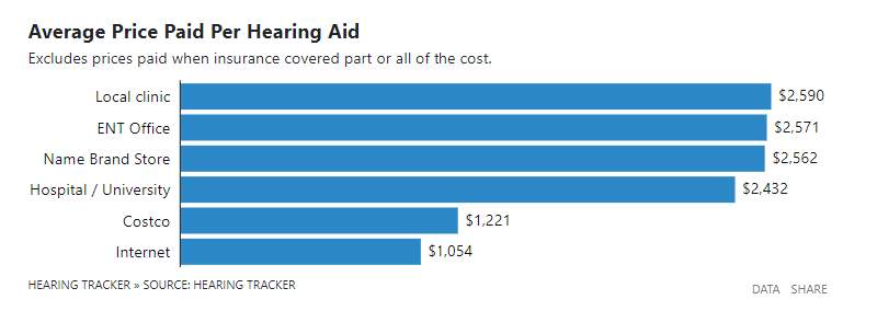 Hearing Aid Cost >> A Recent Us Hearing Aid Prices Survey Is Interesting Reading