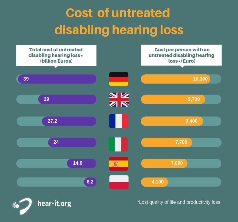 costs of untreated hearing loss in the EU a breakdown