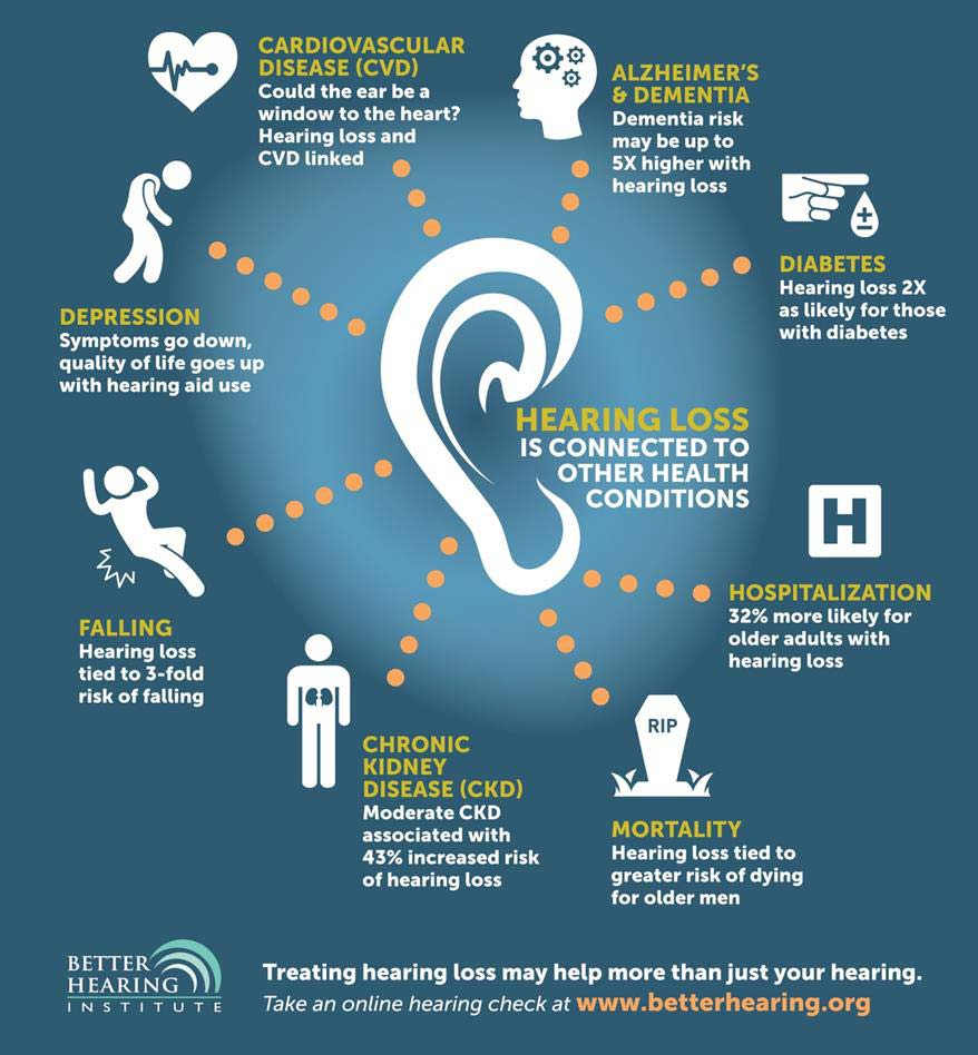 Better hearing infographic