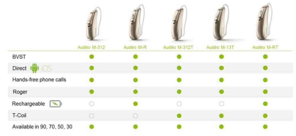 Phonak Marvel Hearing Aids family