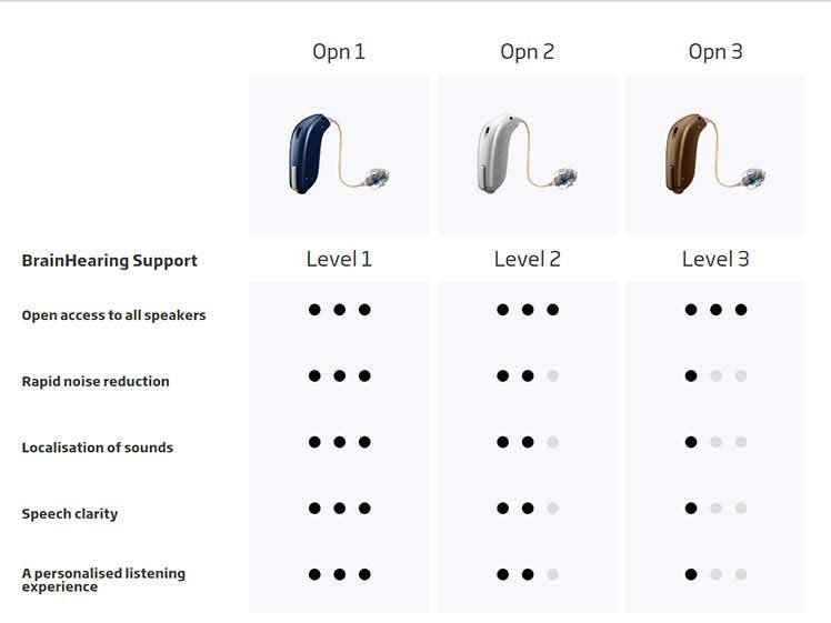 Opn hearing aids technology levels