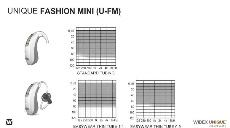 Widex Unique Fashion Mini BTE Fitting Range