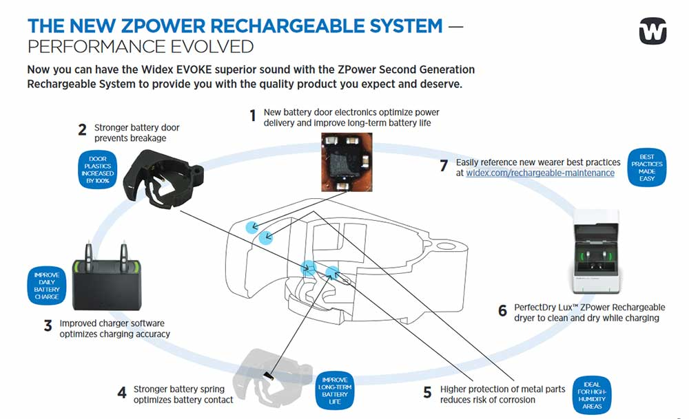 Changes to Widex ZPower system